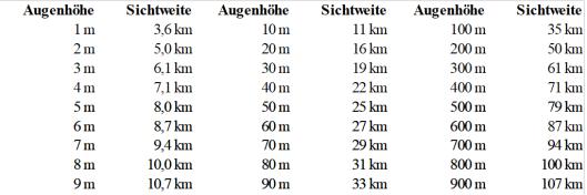 Tabelle_Sichtweiten